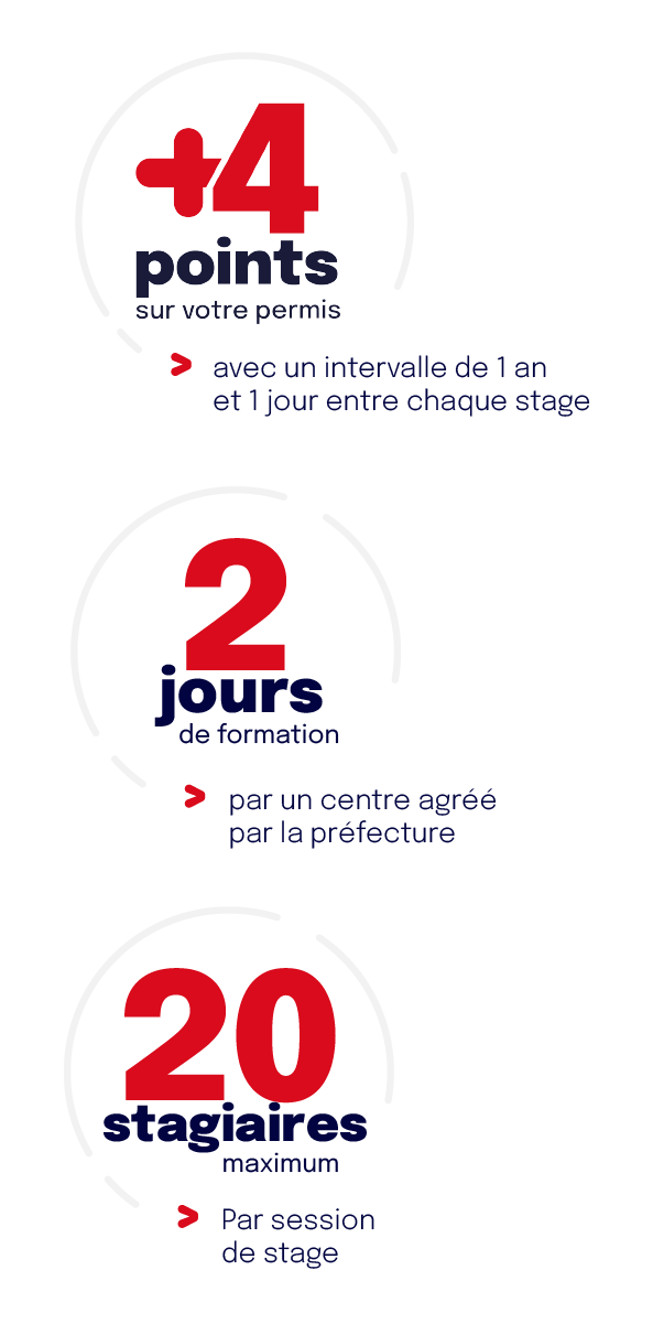 schema expliquant +4 points sur le permis de conduire = avec un intervalle de 1 an et 1 jour entre chaque stage ; 2 jours de formation par un centre agréé par la préfecture  ; 20 stagiaires maximum par session de stage