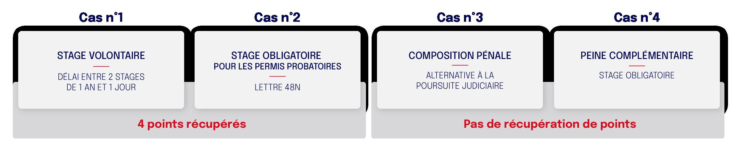 Les différents types de stages de récupération de points